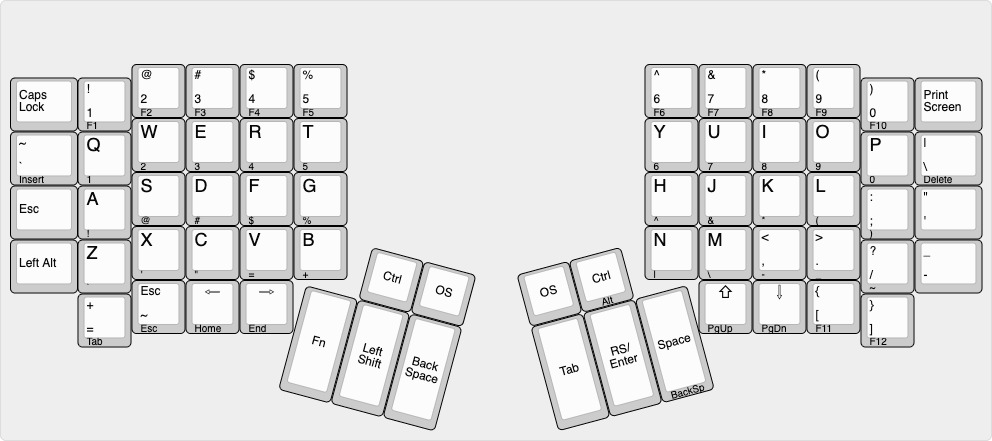 An image of the proposed keymap with the layer annotated in the front legends of the keys